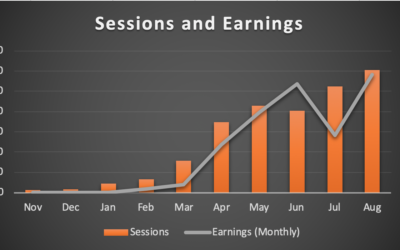 Record Sessions and Earnings!  – Month 10: August 2019