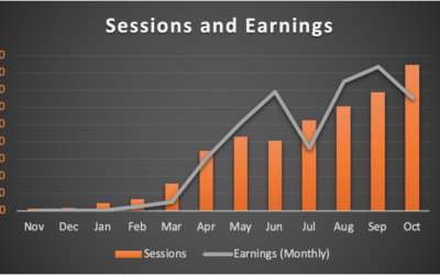 Content Boost and 19% Traffic Increase – Month 12: October 2019